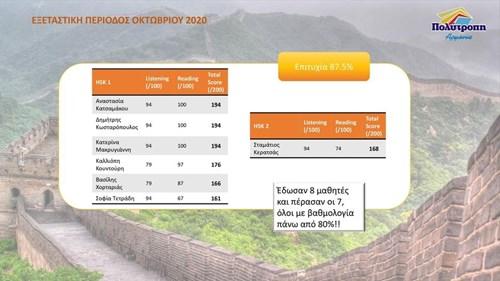 Αποτελέσματα Εξετάσεων για την κινεζική γλώσσα, HSK (Hanyu Shuiping Kaoshi)